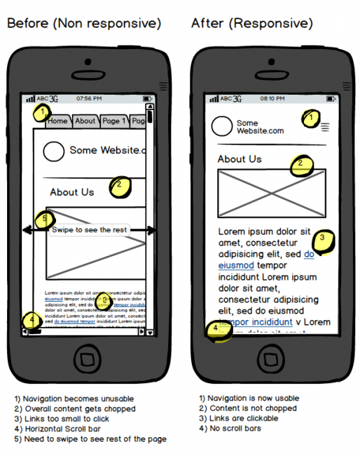 Prikaz web stranice: ne-responzivne vs responzivne - UX i UI pogreške